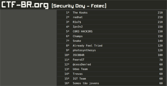 ranking-final-fatec