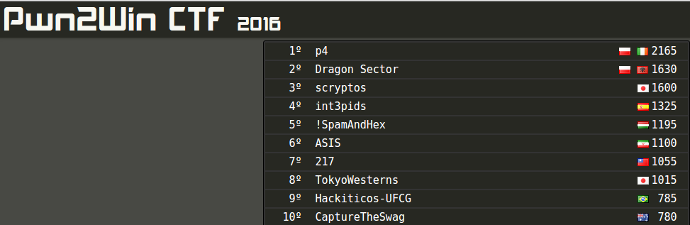 Top10-Pwn2Win-2016